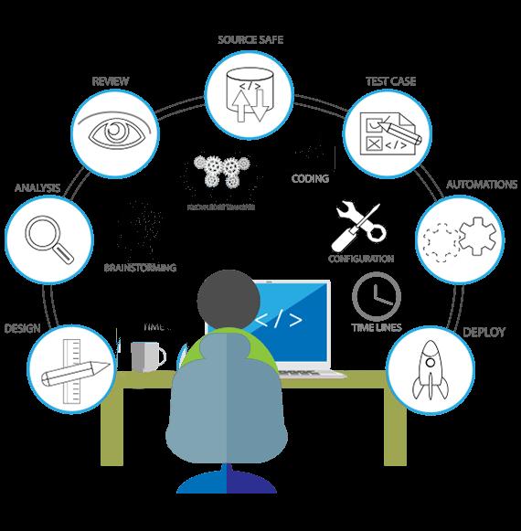 Software Development Services in Kotha Guru | software